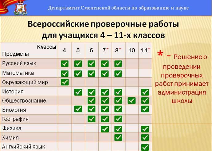 впр английский 11